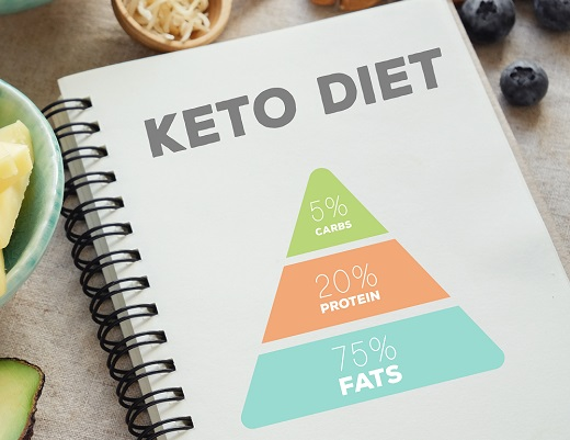 3 Supplements Every Keto Brand Needs
